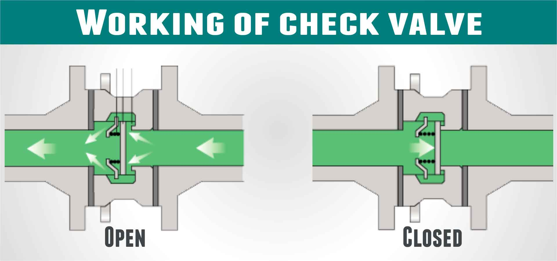 working of check-valve